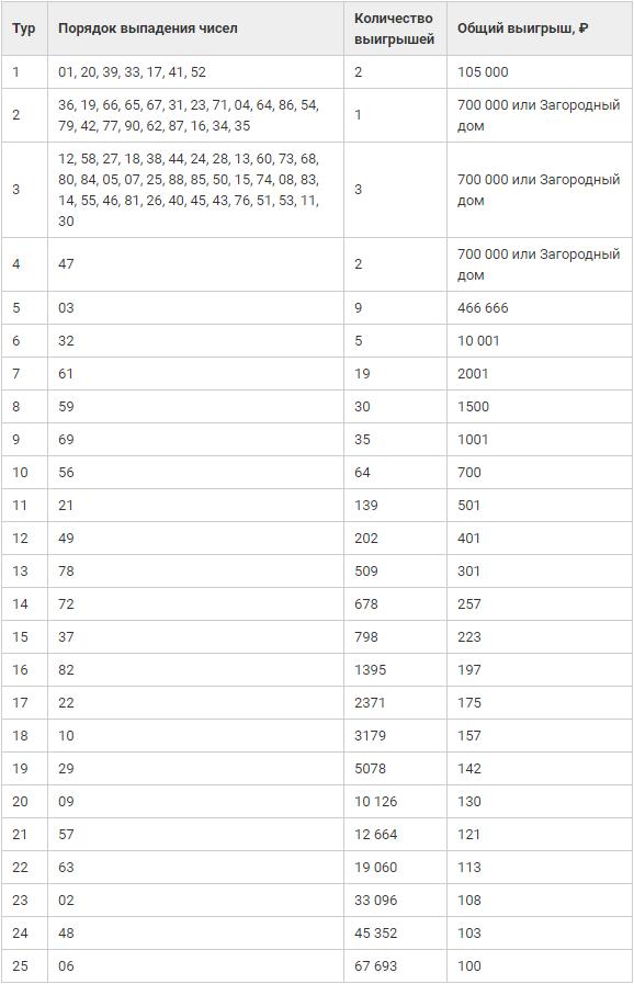 таблица жилищная лотерея